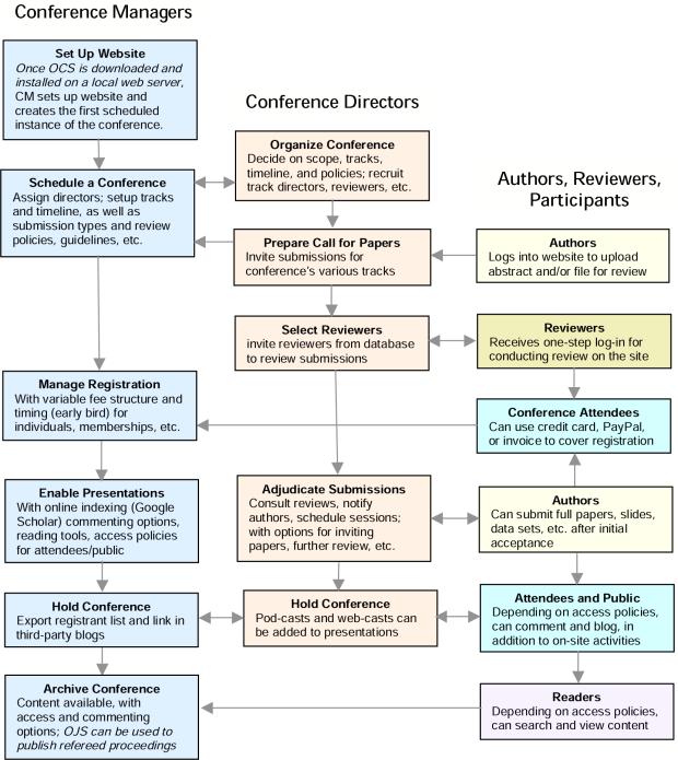 Processo de submissão, avaliação e publicação do sistema